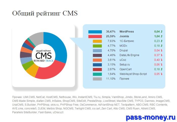 Рейтинг CMS 2017